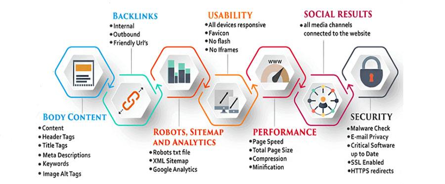 On Page SEO Services Lucknow Delhi
