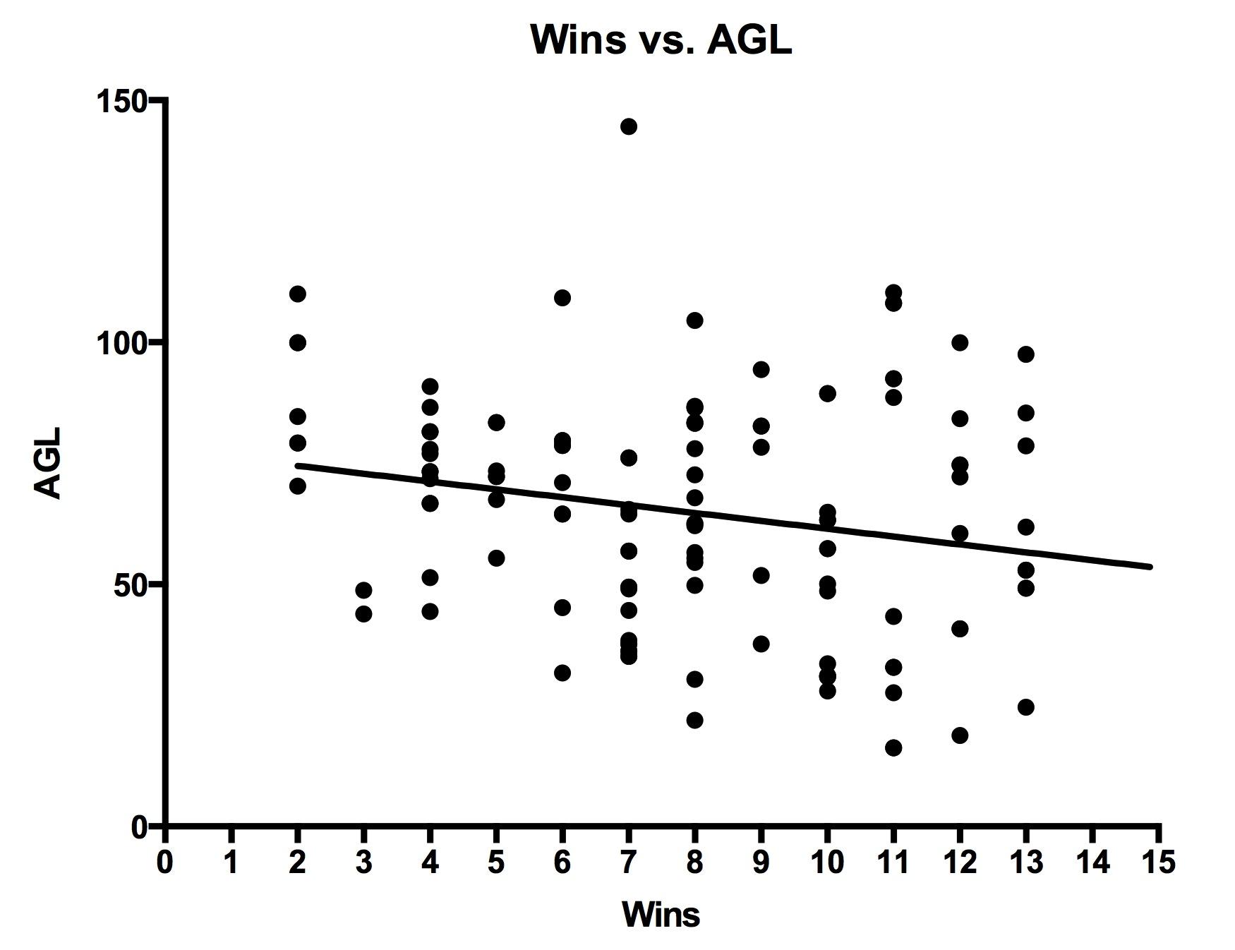 AGL vs. wins