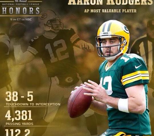 Aaron Rodgers Named 2014 NFL MVP