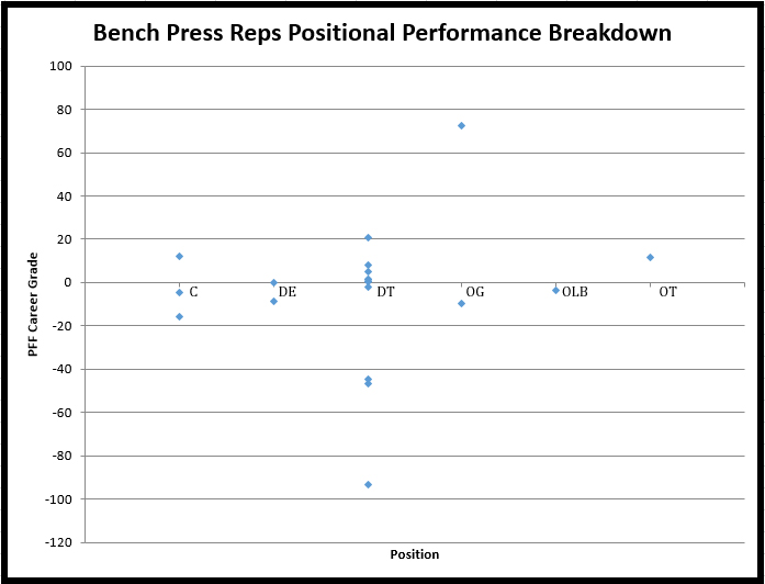 NFL Combine Bench Press Results Since 2009