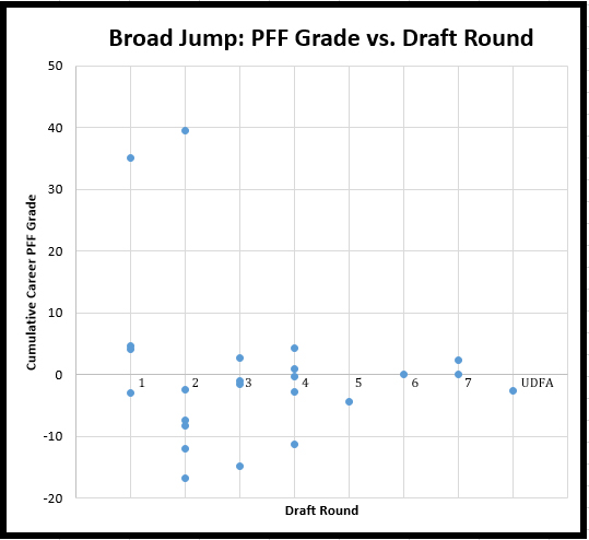 NFL Combine Broad Jump Results Since 2009