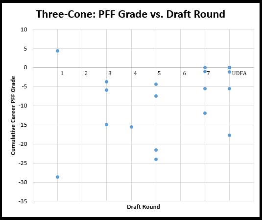 NFL Combine Three-Cone Drill Results Since 2009