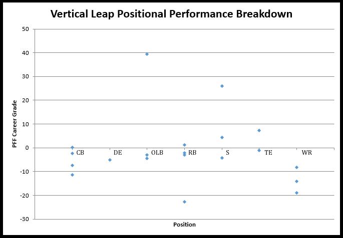 NFL Combine Vertical Leap Results Since 2009
