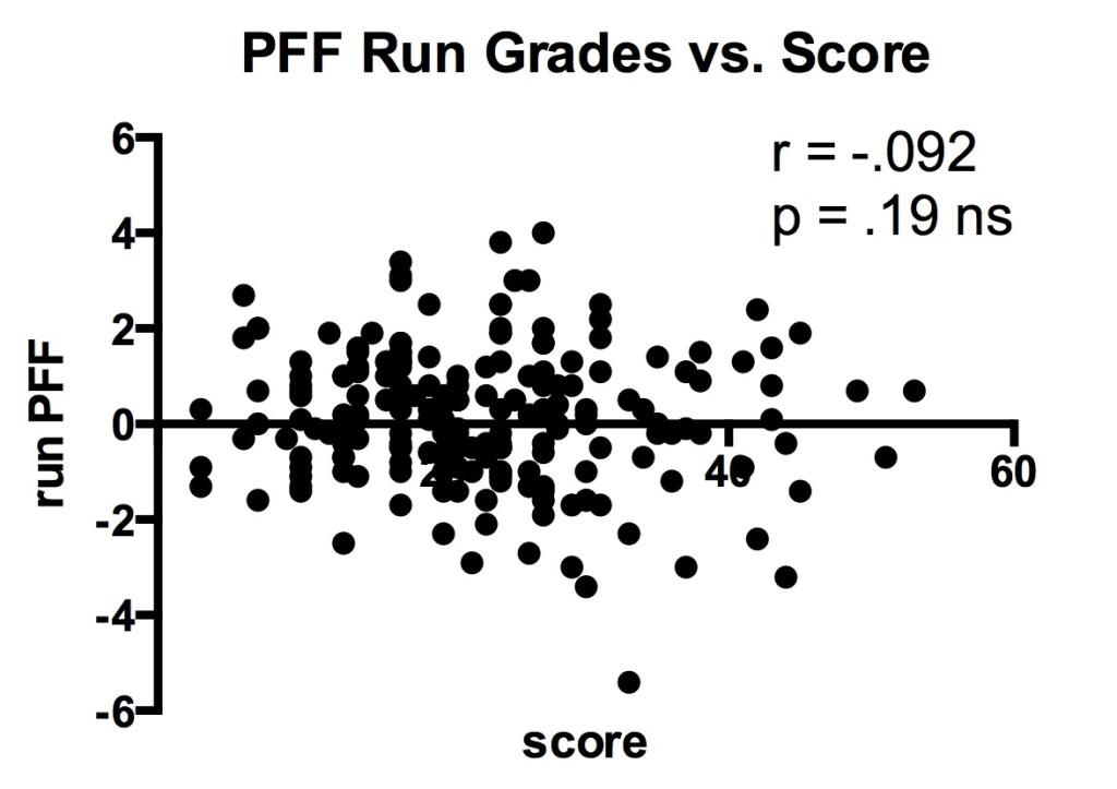 PFF run versus score