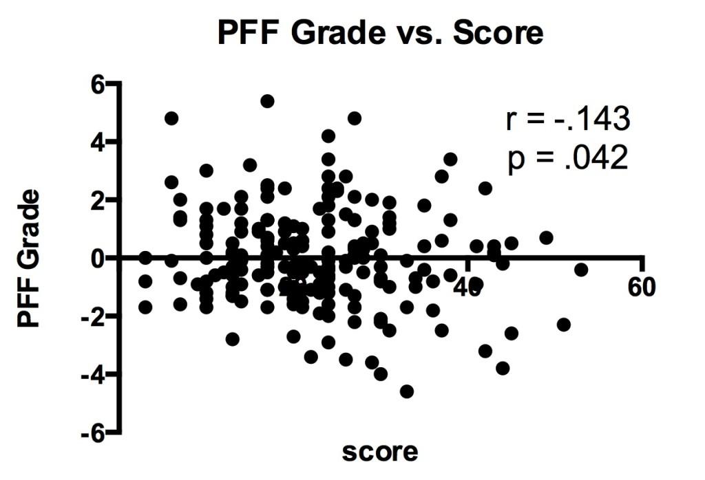PFF versus score