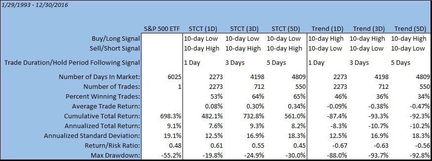 Short-Term Counter-Trend Example Statistics
