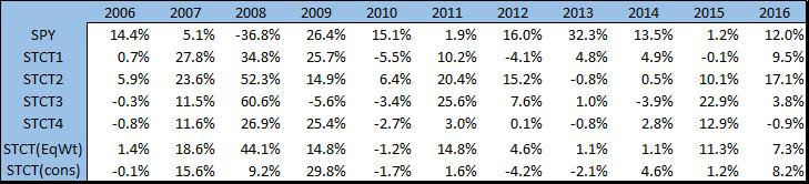 Annual Backtested Returns for Short-Term Counter-Trend Strategies