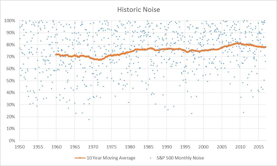 S&P 500 Historic Noise