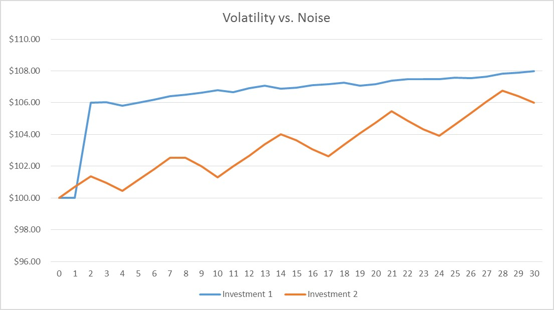 Noise vs Volatility