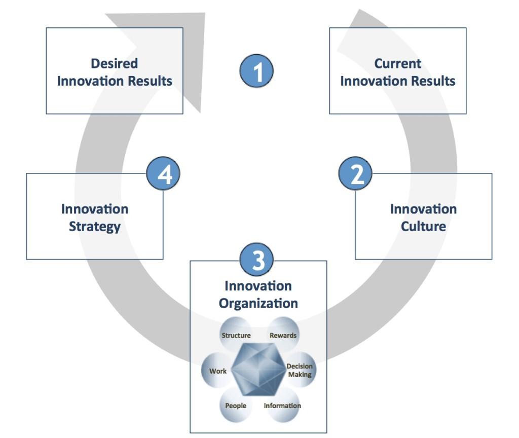Innovation Performance Model
