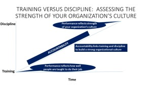 Training Versus Discipline Graphic