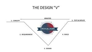 DESIGN V