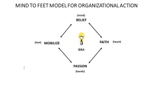Mind To Feet Model Of Organizational Action