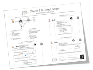 Best Practice in API Security with the OAuth Cheat Sheet of API-University