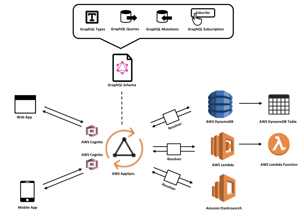 AWS AppSync Architecture