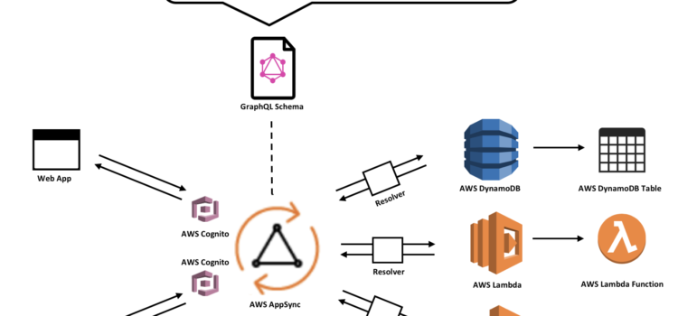 Find your way in AppSync – AWS AppSync Architecture