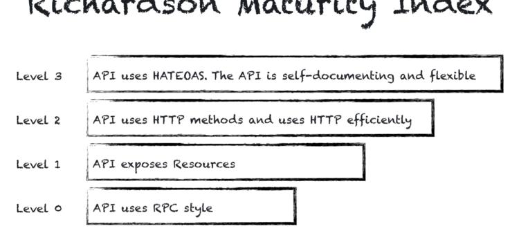 Richardson Maturity Model – classify REST-like APIs