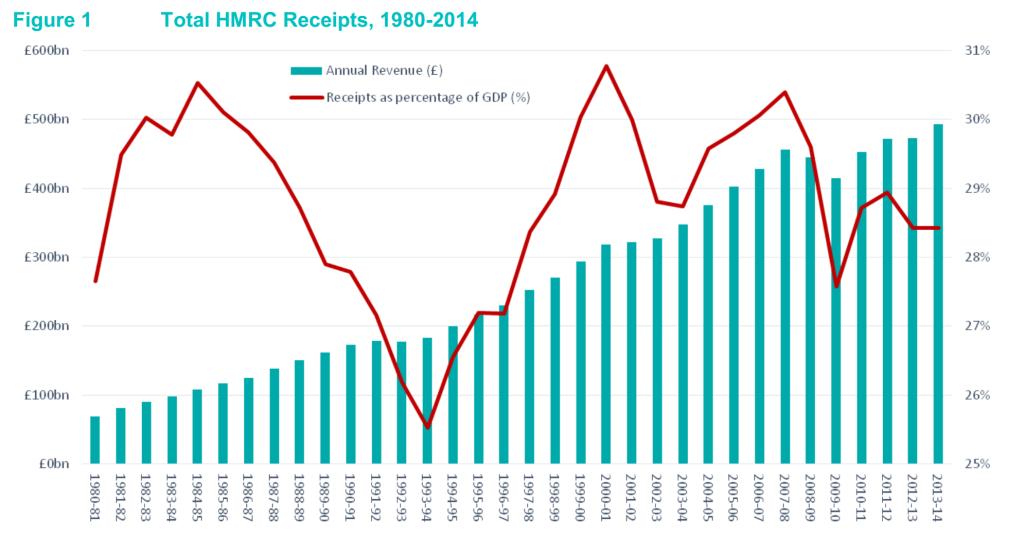 HMRC receipts 1980-2014