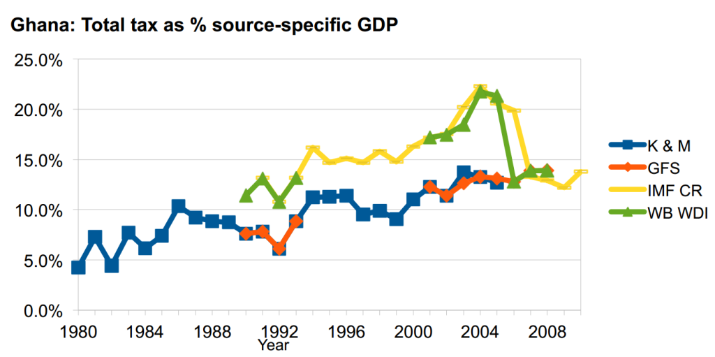 ghana series-specific gdp