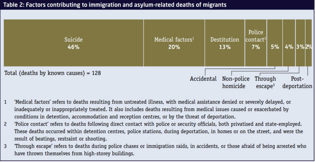 IRR uncounted migrant death 2015 tab2