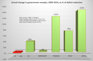 OBR 2015 chart 4B receipts in deficit reduction