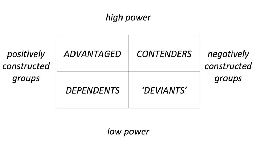 Coe power matrix