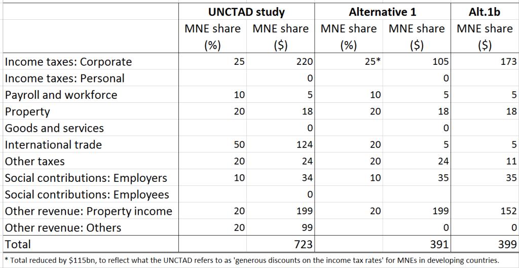 UNCTAD critics table1