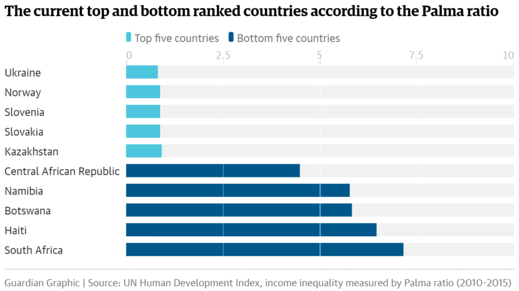Guardian chart of highest and lowest Palma ratios by country