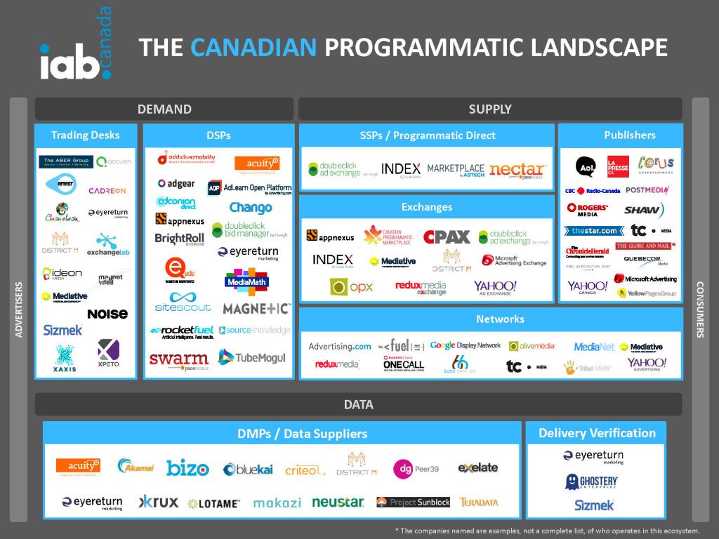 IABCanada-TheCanadianProgrammaticLandscape2014
