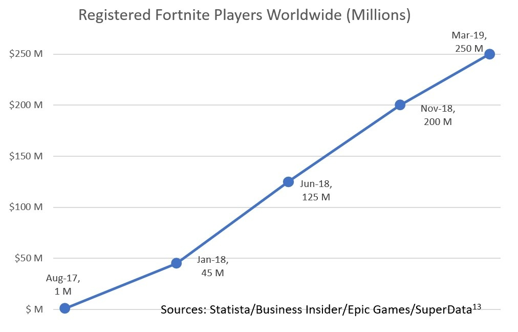 registered Fortnite Players worldwide