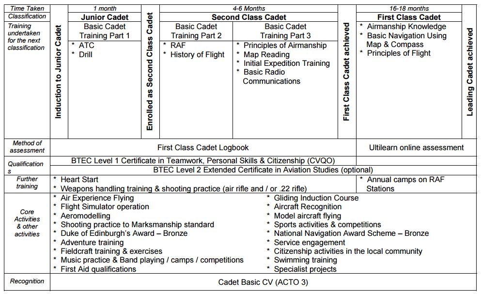 ATC Current Training Syllabus - Part 1