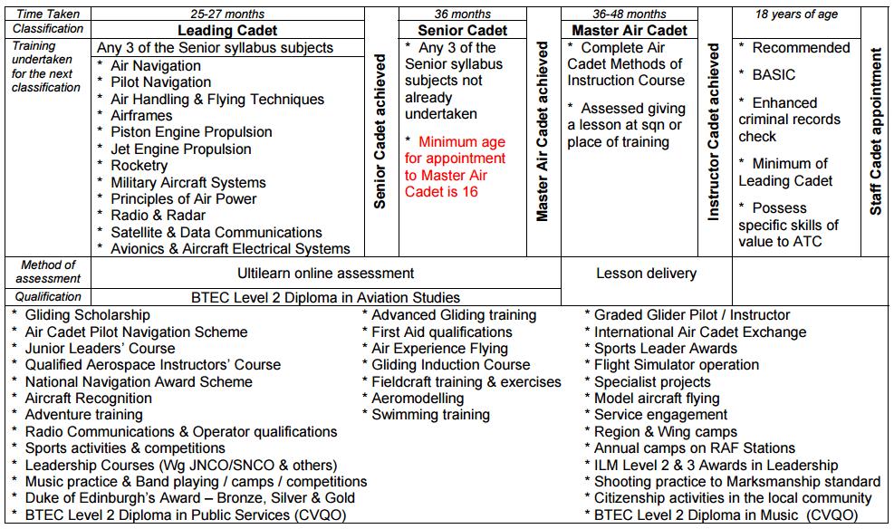 ATC Current Training Syllabus - Part 2