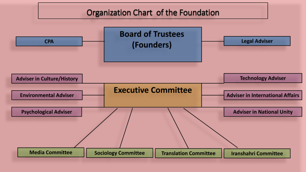 organization chart of PR