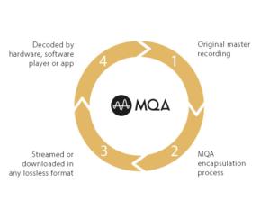 How MQA Works