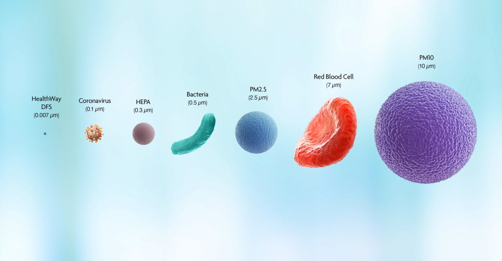 Particulate size chart