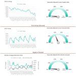 Real estate supply vs demand Phoenix