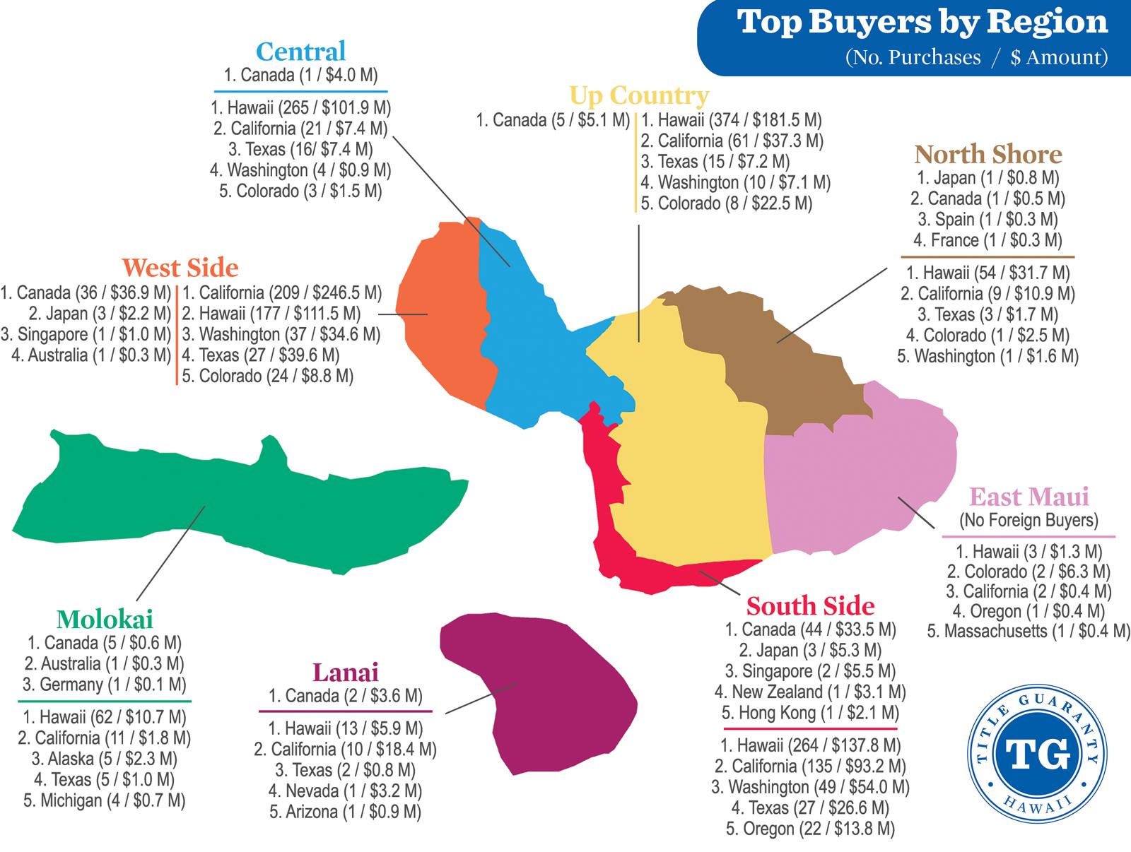 2014 Maui Buyer Statistics