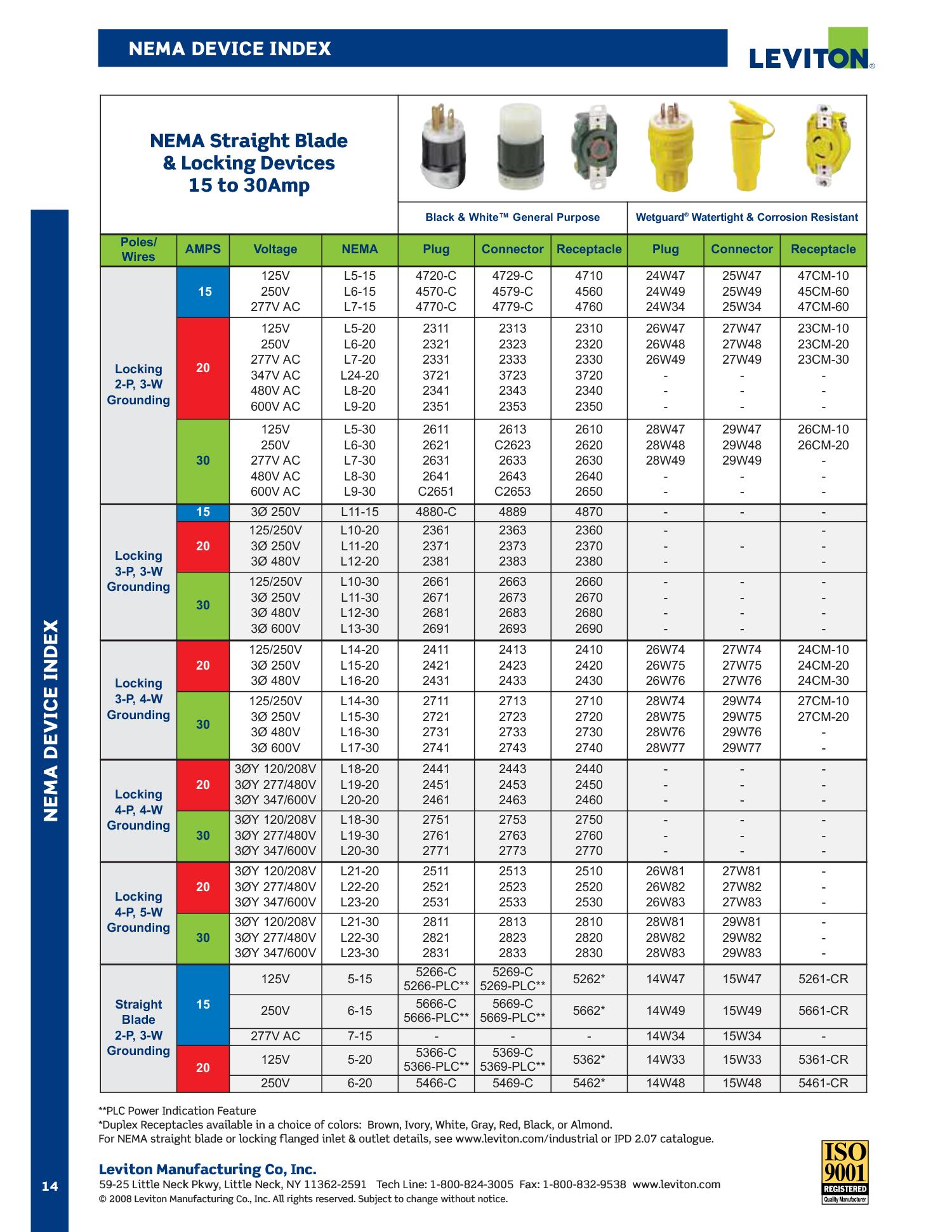NEMA Device Index