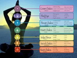 Spiritual Awakening & Our Chakra Colors