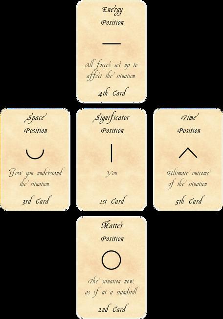 Tarot of Physics Spread