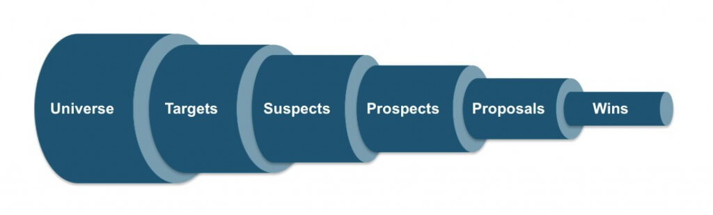 SALES PIPE-LINE AND ELIMINATION OF BLIND SPOTS