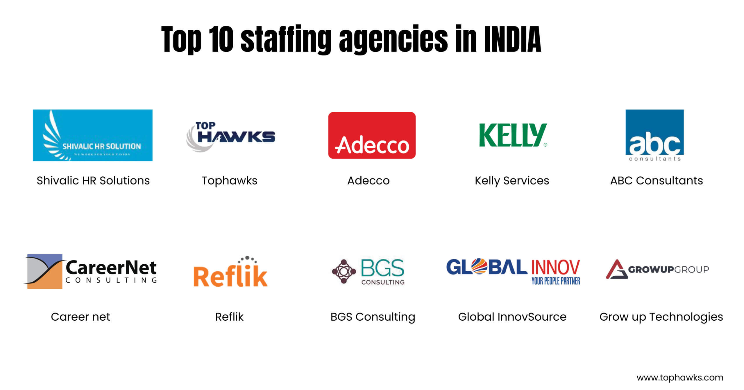 Top 10 staffing agencies in India