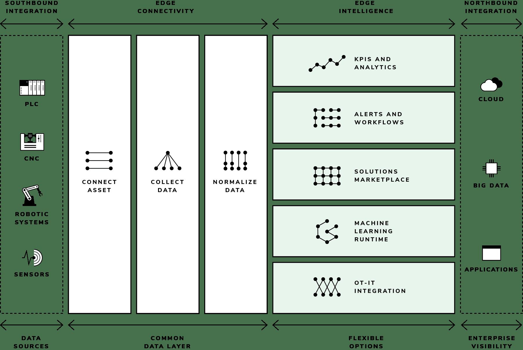 Conectividade e Redes na Indústria 4.0