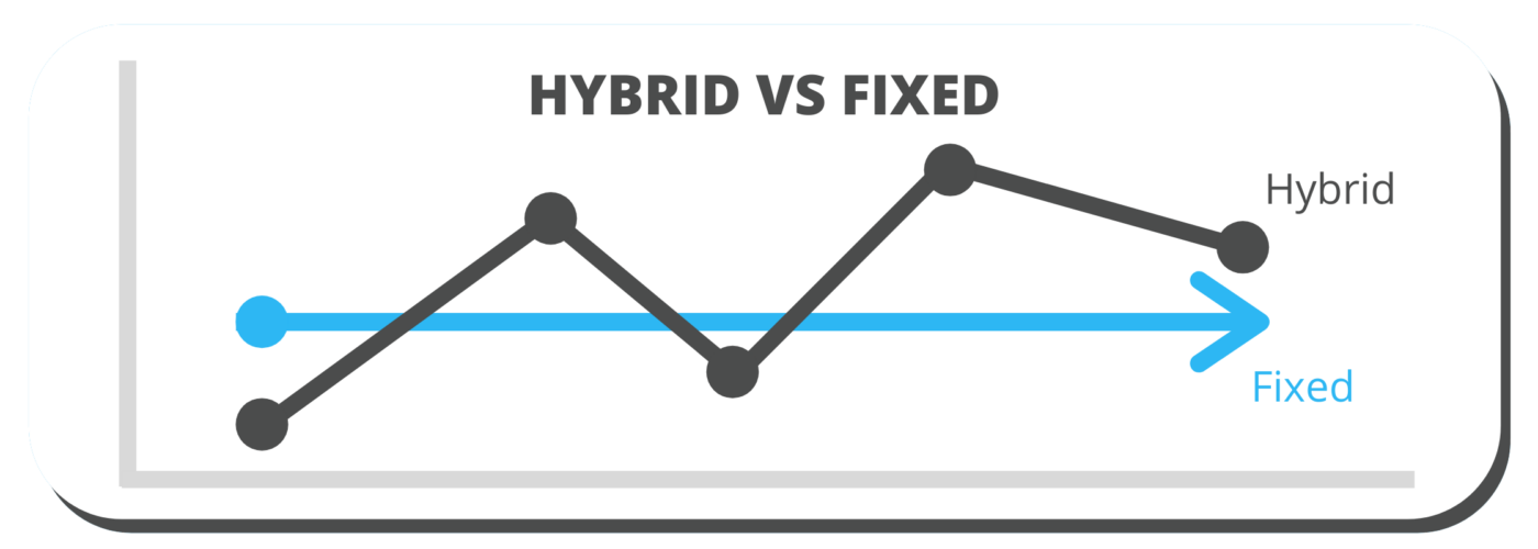 Hybrid-VS-Fixed-Graph-Website