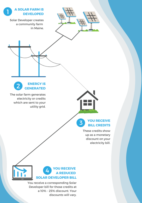 How Your Community Solar Works Mobile