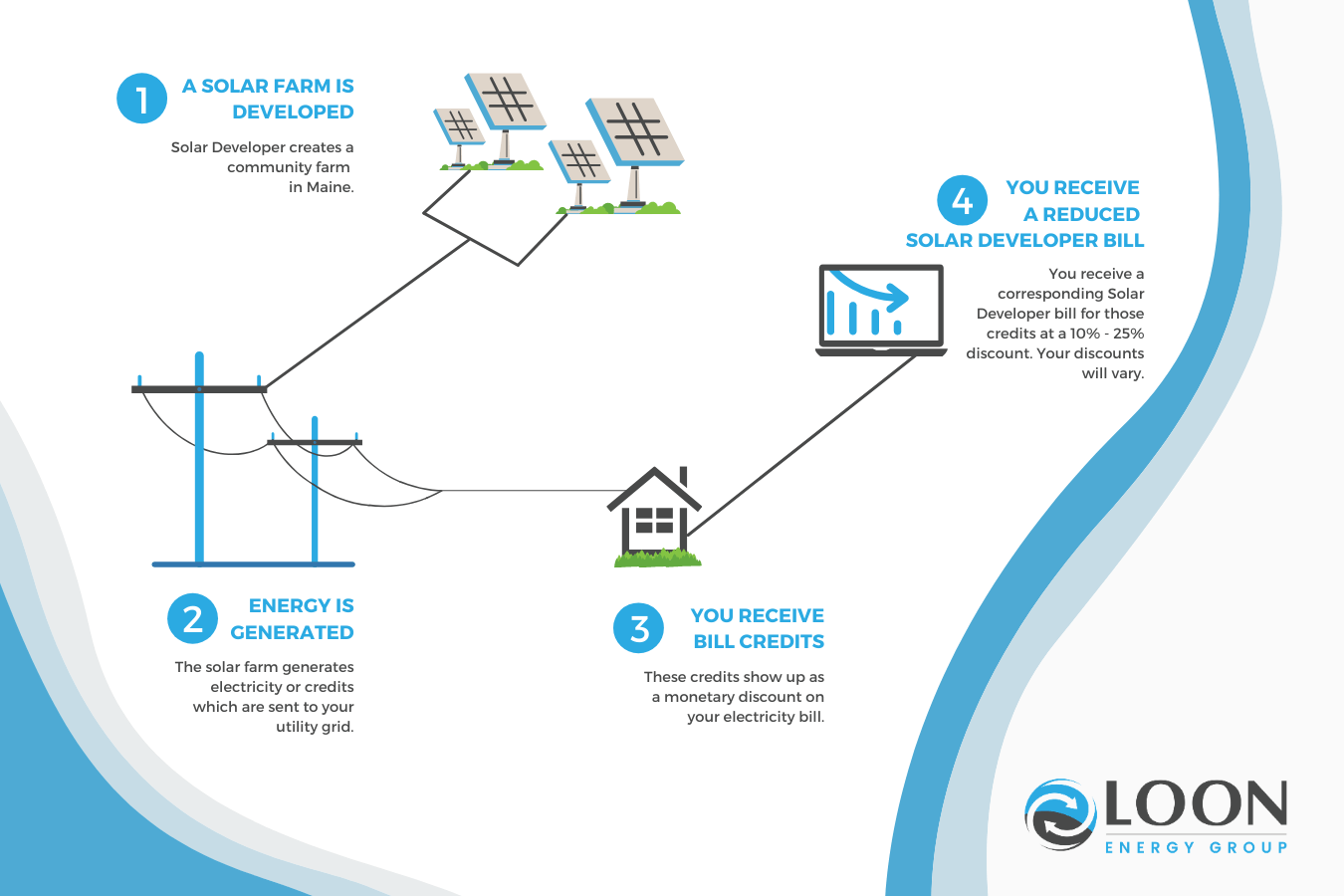 Loon Energy Group - How Your Community Solar Works