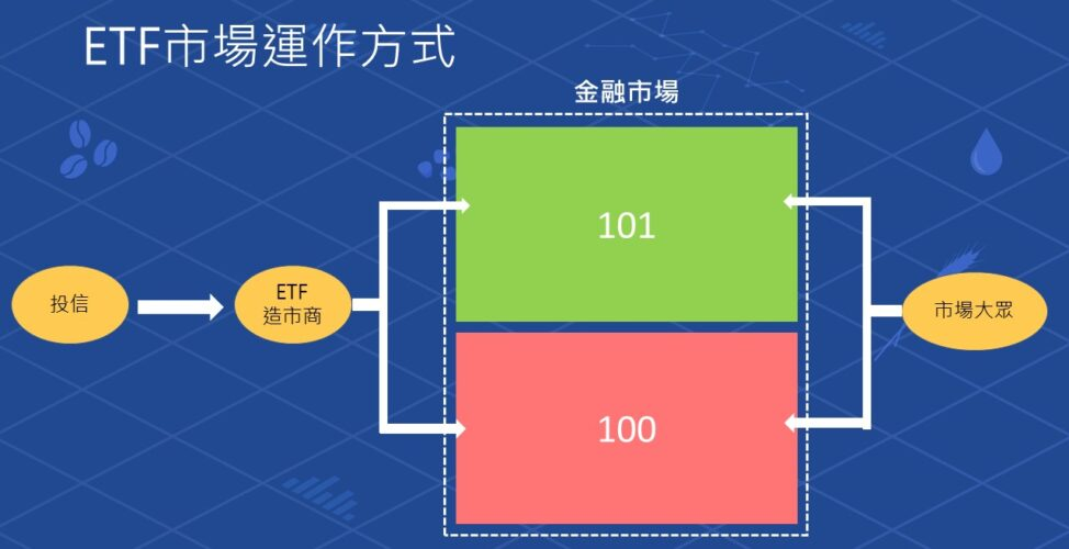ETF市場運作方式