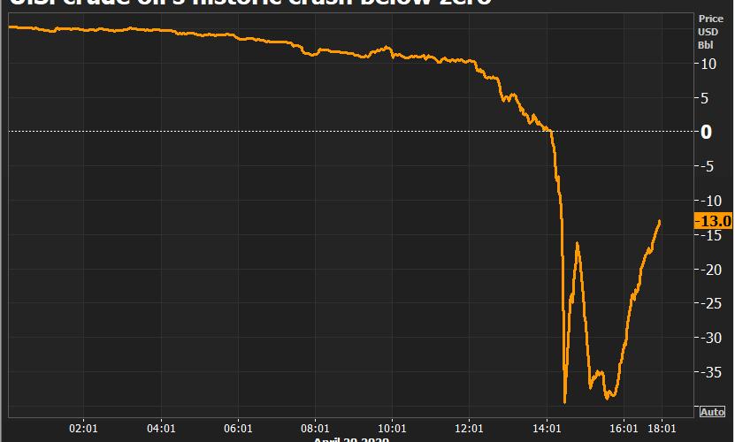 2020原油價格負值交易散戶爆倉事件分析