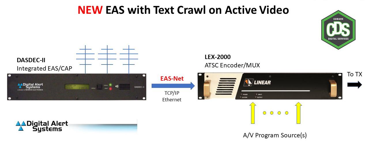 DASDEC+LEX Block Diagram 2
