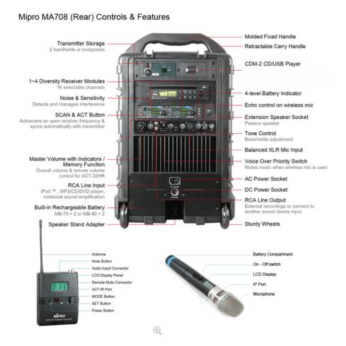 MA708 Portable PA rear view
